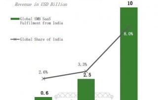 Indian SaaS report - 3
