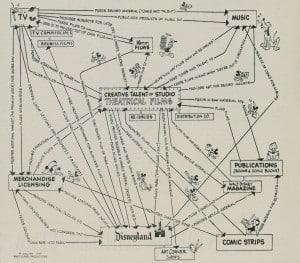 Disney corporate strategy 1957